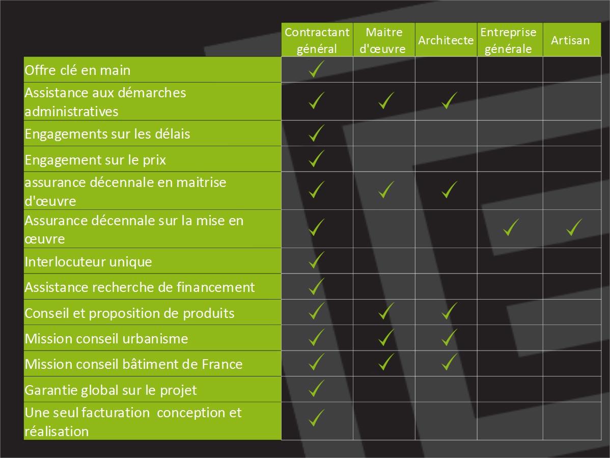 Cybel extension contractant g n ral pour votre extension for Maitre d oeuvre ou architecte