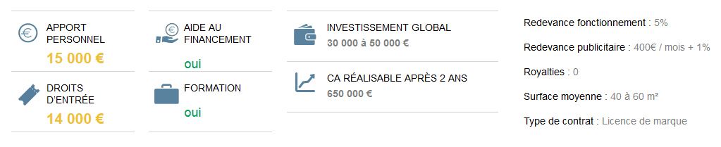 investissement franchise CYBEL EXTENSION