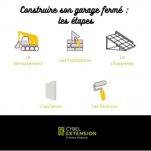 Extension de garage fermé : les étapes