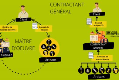 Comment choisir son prestataire de travaux : maître d'œuvre ou contractant général ?